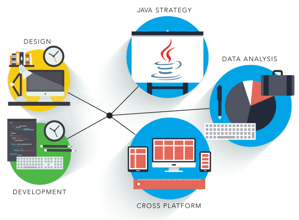Java for IOT and Mobile