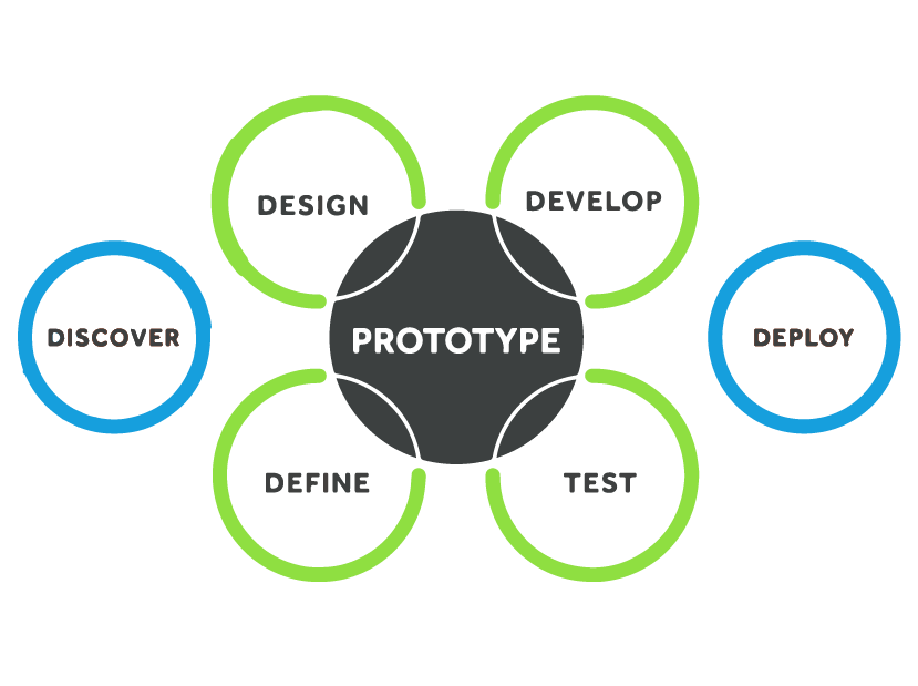 Clickable Prototypes